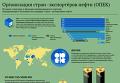 Организация стран–экспортеров нефти (ОПЕК). Инфографика
