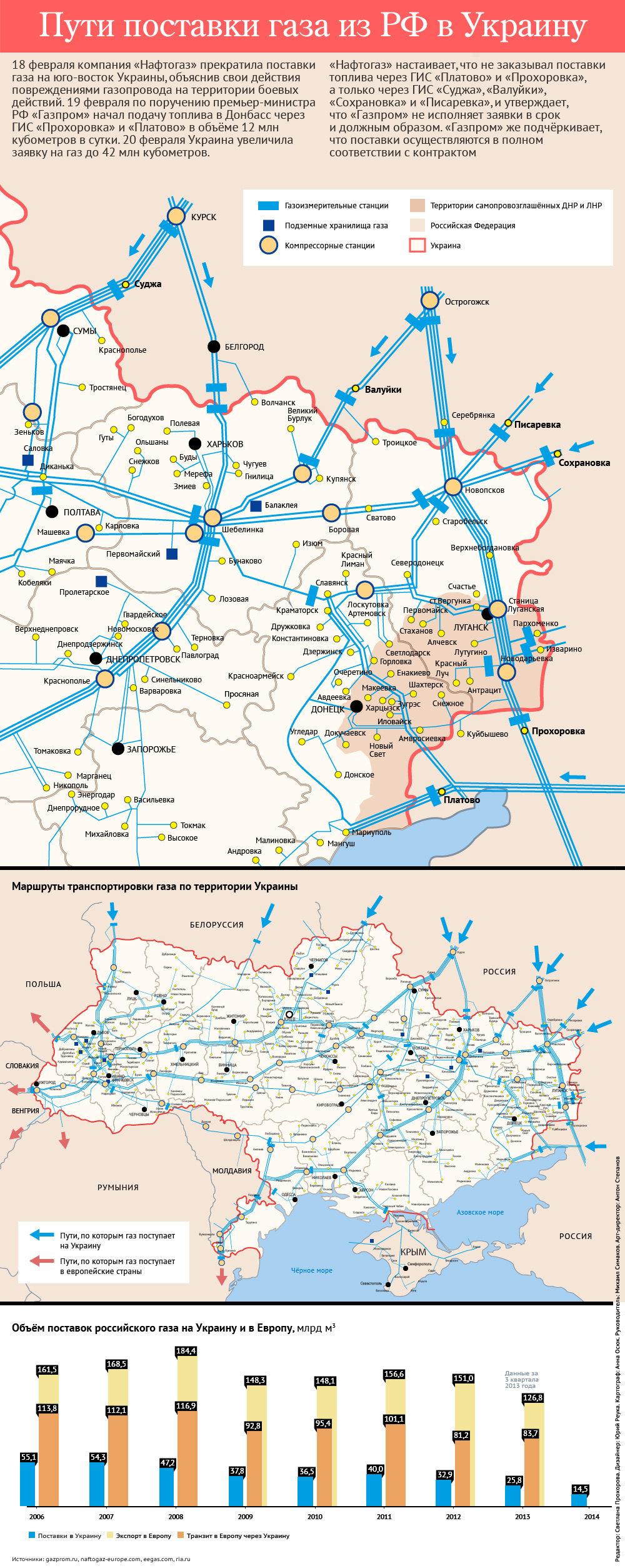 Маршруты поставок газа в Украину. Инфографика