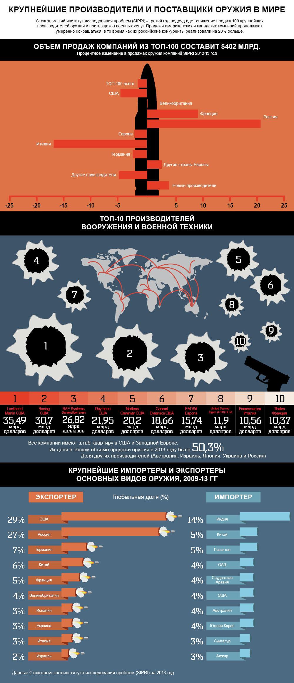 a0b5bfde2a72 Крупнейшие производители и поставщики оружия в мире. Инфографика