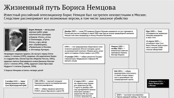 Жизненный путь Бориса Немцова. Инфографика