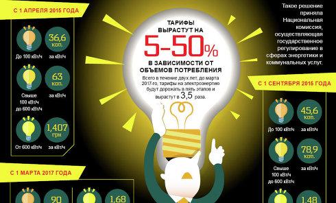 Новые тарифы на электричество