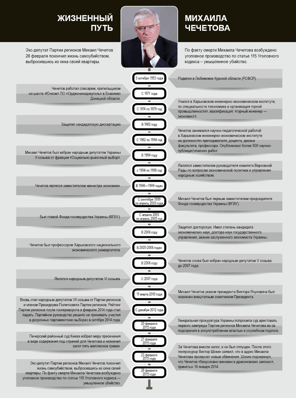 Жизненный путь Михаила Чечетова. Инфографика