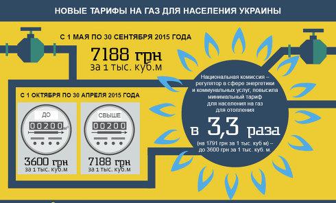 Новые тарифы на газ: массовые неплатежи гарантированы