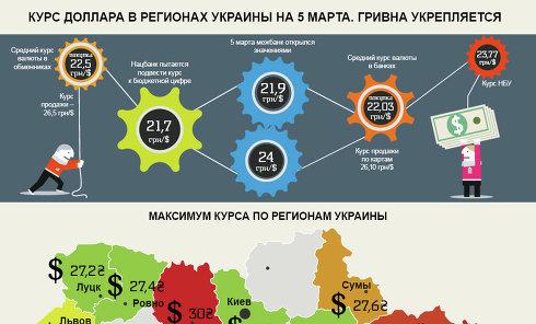 Инфографика. Курс доллара в регионах Украины на 5 марта