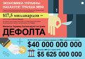 Инфографика. Экономика Украины накануне транша МВФ