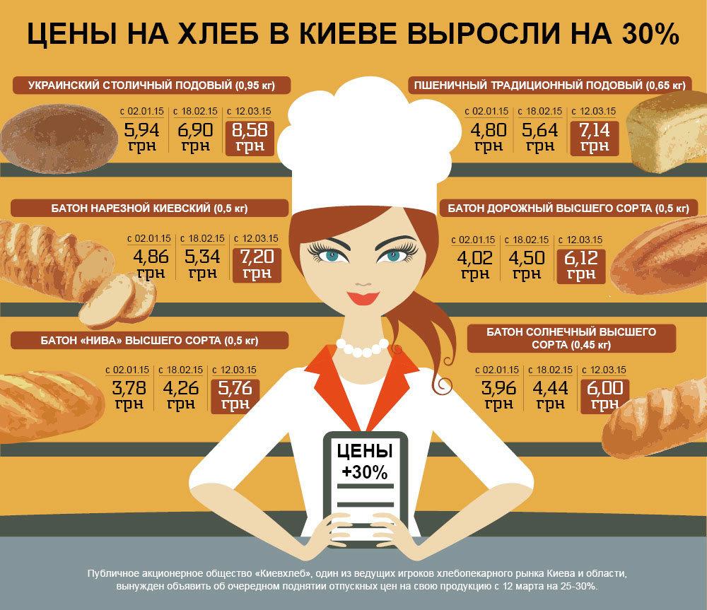 Подорожание хлеба в Киеве. Инфографика