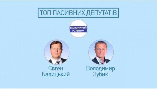 Топ пассивных депутатов в группе Экономическое развитие