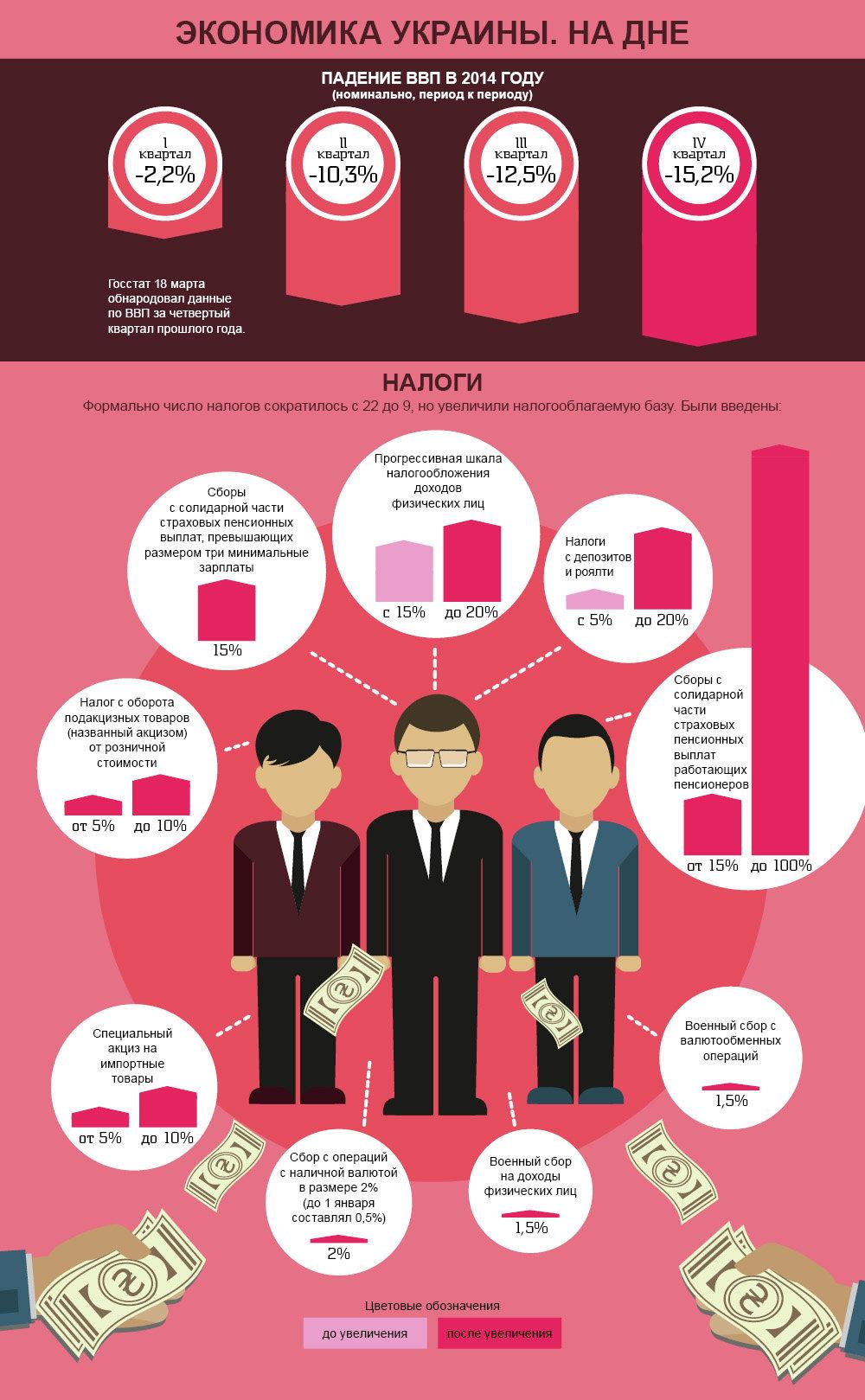 Экономика Украины. На дне. Инфографика