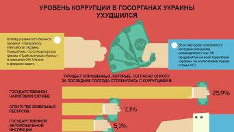 Уровень коррупции в госорганах Украины