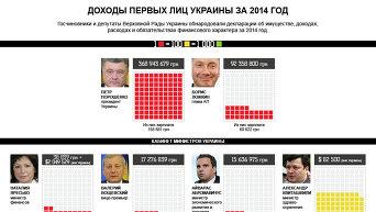Инфографика: доходы первых лиц Украины за 2014 год