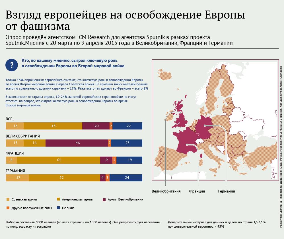 Инфографика. Взгляд европейцев на освобождение Европы от фашизма