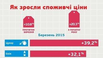 Инфографика. Рост потребительских цен в марте и в первом квартале 2015 г