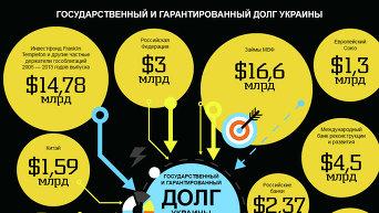 Инфографика. Государственный и гарантированный долг Украины
