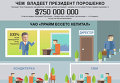 Инфографика. Чем владеет президент Порошенко