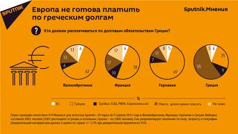 Инфографика. Европа не готова платить по греческим долгам