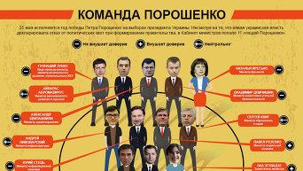 Инфографика. Команда Порошенко