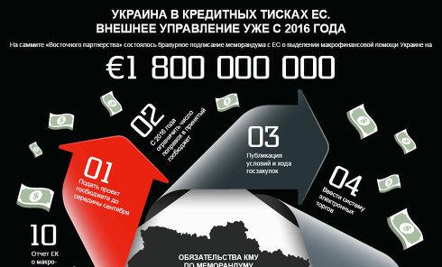 Инфографика. Украина в кредитных тисках ЕС