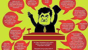 Так сказал Порошенко. Инфографика