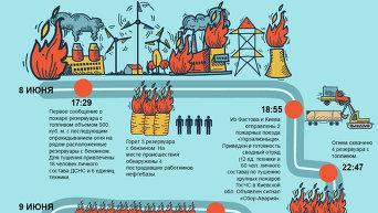 Хронология пожара на нефтебазе вблизи Киева. Инфографика