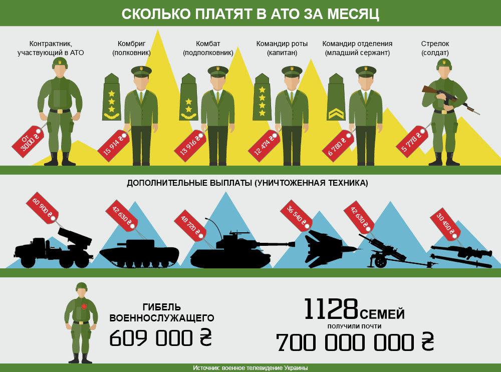 Зарплаты силовиков в АТО. Инфографика