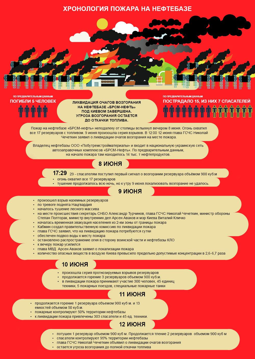 Хронология пожара на нефтебазе под Киевом. Инфографика
