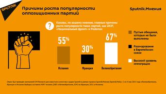 Инфографика. Причины роста популярности оппозиционных партий в Европе