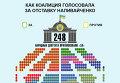 Как коалиция голосовала за отставку Наливайченко. Инфографика