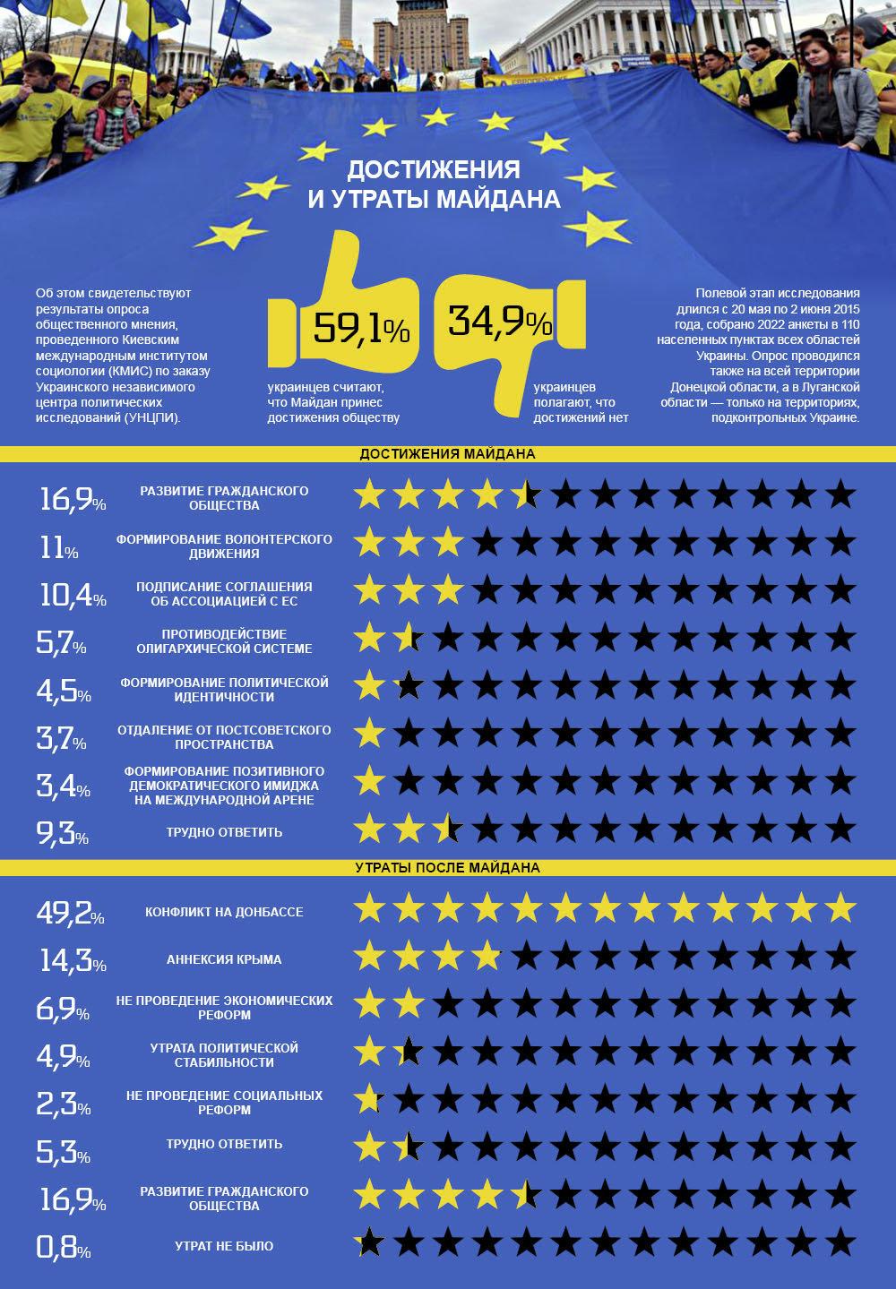 Достижения и утраты Майдана. Инфографика
