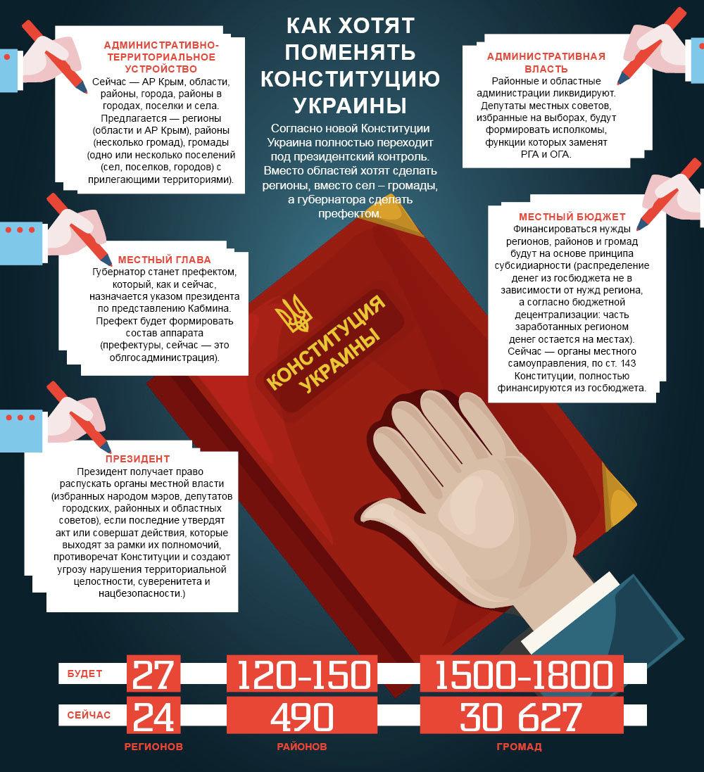 Как хотят поменять Конституцию Украины