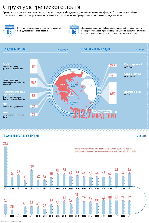 Структура государственного долга Греции. Инфографика