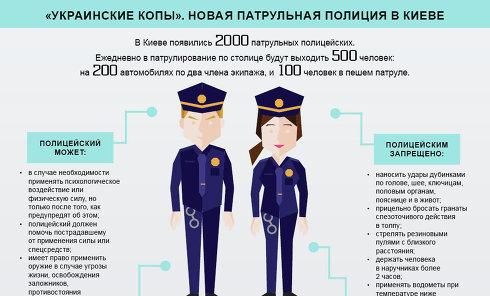 Инфографика. Новая патрульная полиция в Киеве