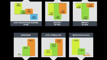 Инфографика. Как умирала экономика Украины