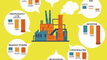 Деиндустриализация Украины. Конец промышленной истории. Инфографика