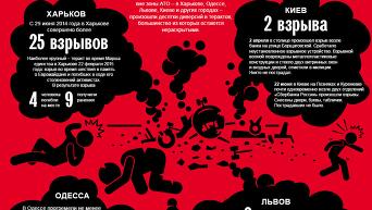 Террористические акты в Украине 2014-2015. Хроника. Инфографика