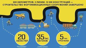 Инфографика. Фортификационные сооружения в Донбассе