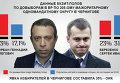 Инфографика. Данные экзит-полов на выборах по 205 округу в Чернигове