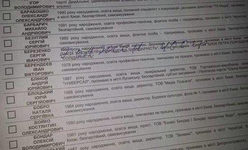 Испорченные бюллетени на довыборах в Верховную Раду в Чернигове
