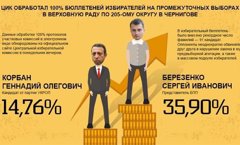 Результаты довыборов в Чернигове. Инфографика