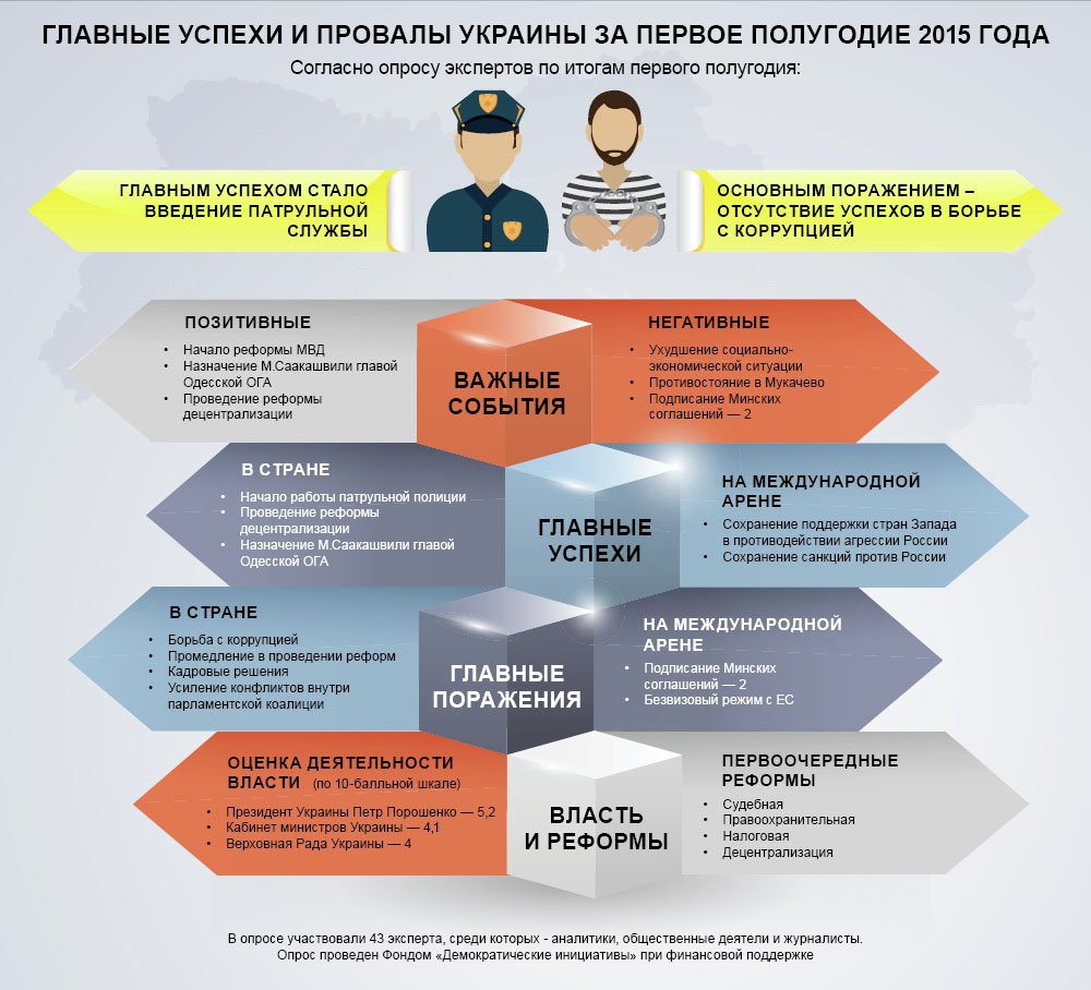 Инфографика. Главные успехи и провалы Украины за первое полугодие 2015 года