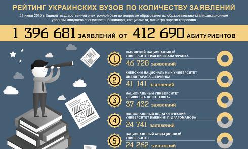 Рейтинг вузов Украины по количеству заявлений от абитуриентов. Инфографика