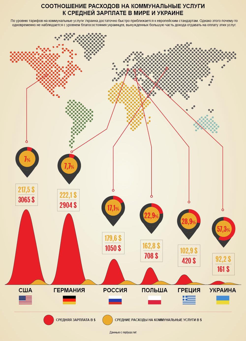 Инфографика. Соотношение расходов на коммунальные услуги к средней зарплате в мире и Украине