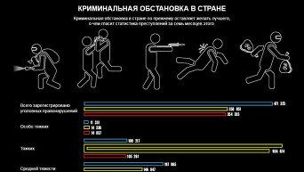 Криминальная обстановка в Украине. Инфографика