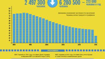 Потери Украины с 1991 по 2015 годы