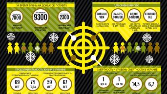 Жертвы войны на Донбассе. Инфографика
