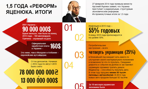 Итоги реформ Арсения Яценюка. Инфографика