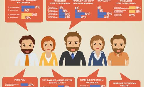 Результаты опроса украинцев: боязнь войны и недовольство властью. Инфографика