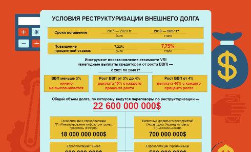 Сколько на самом деле заплатит Украина за списание госдолга. Инфографика