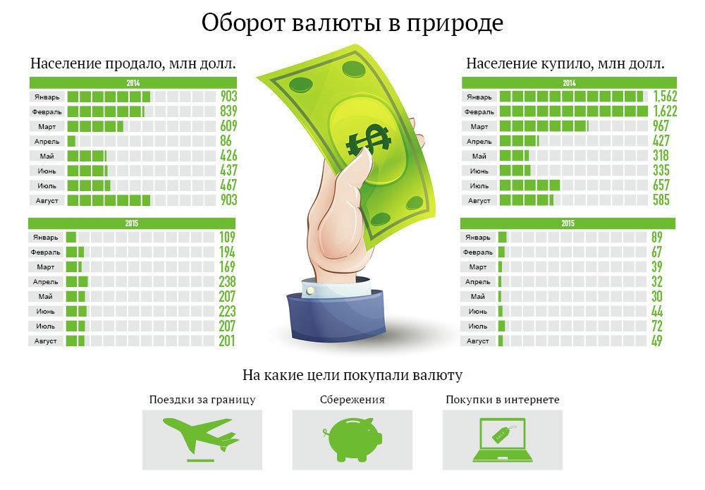 Оборот валюты в природе. Инфографика