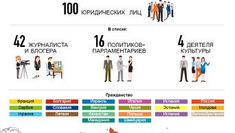 Кто попал под новые санкции Украины. Инфографика