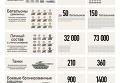 Вооруженные силы Украины в АТО. Инфографика